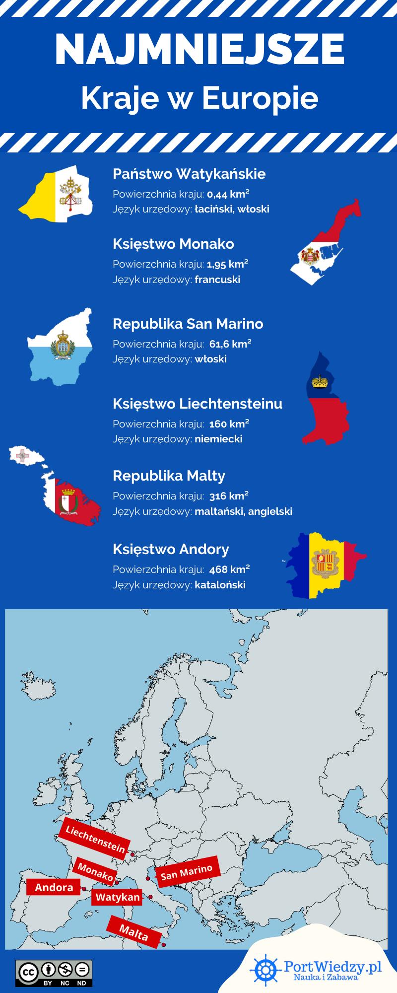 najmniejsze kraje europy - 6 najmniejszych krajów w Europie, które warto zobaczyć