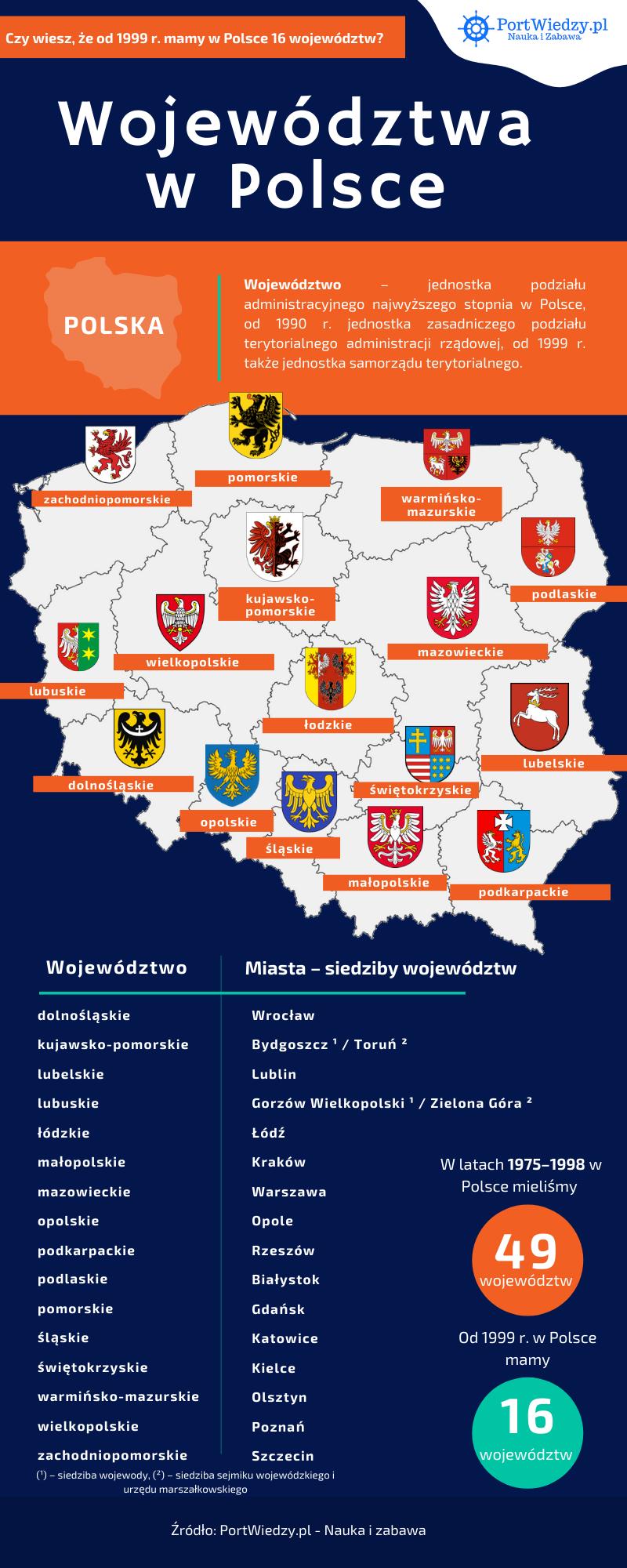 wojewodztwa w polsce infografika - wojewodztwa_w_polsce_infografika