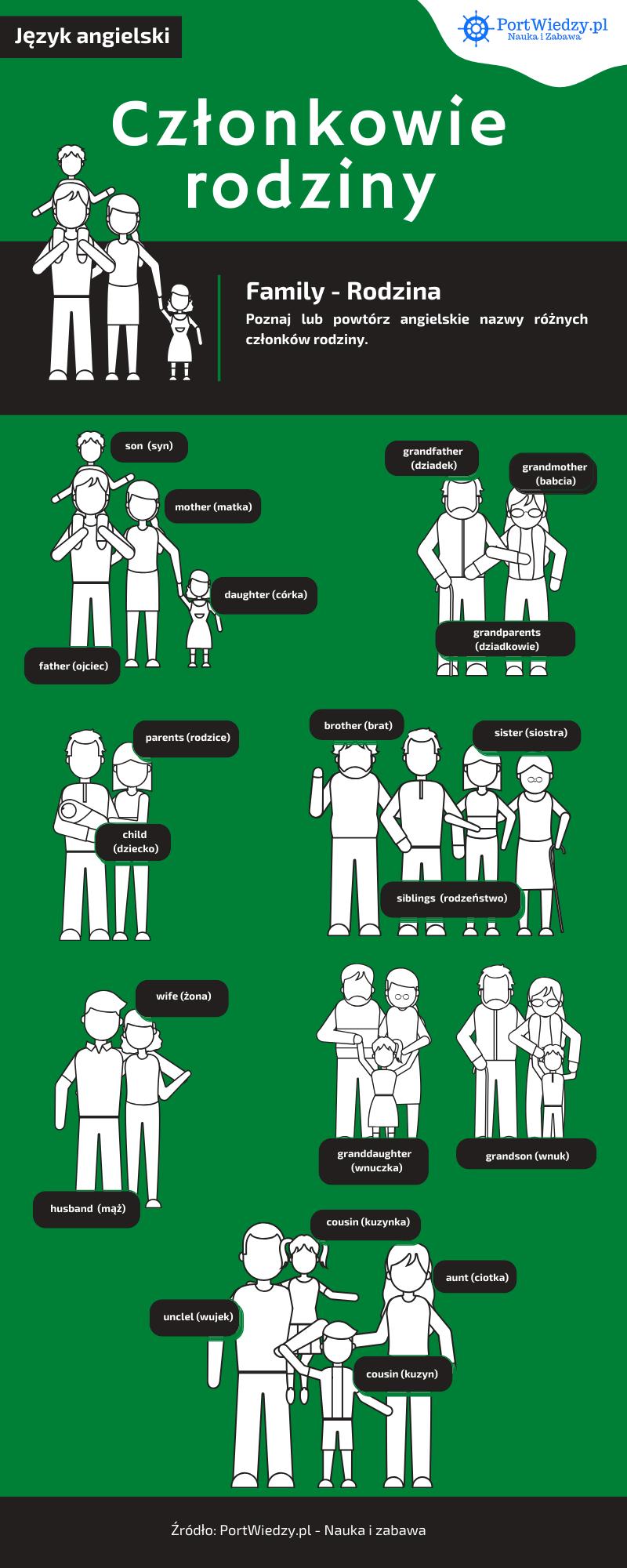 portwiedzy rodzina po angielsku - Członkowie rodziny po angielsku