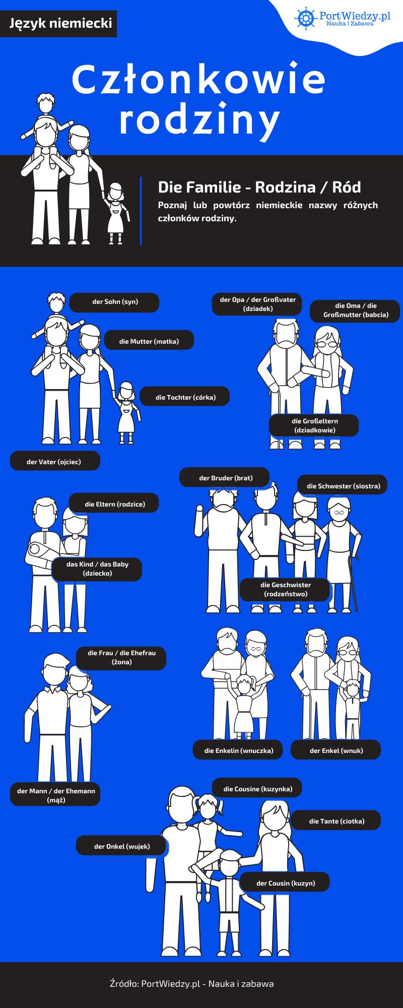 portwiedzy rodzina po niemiecku - portwiedzy_rodzina_po_niemiecku