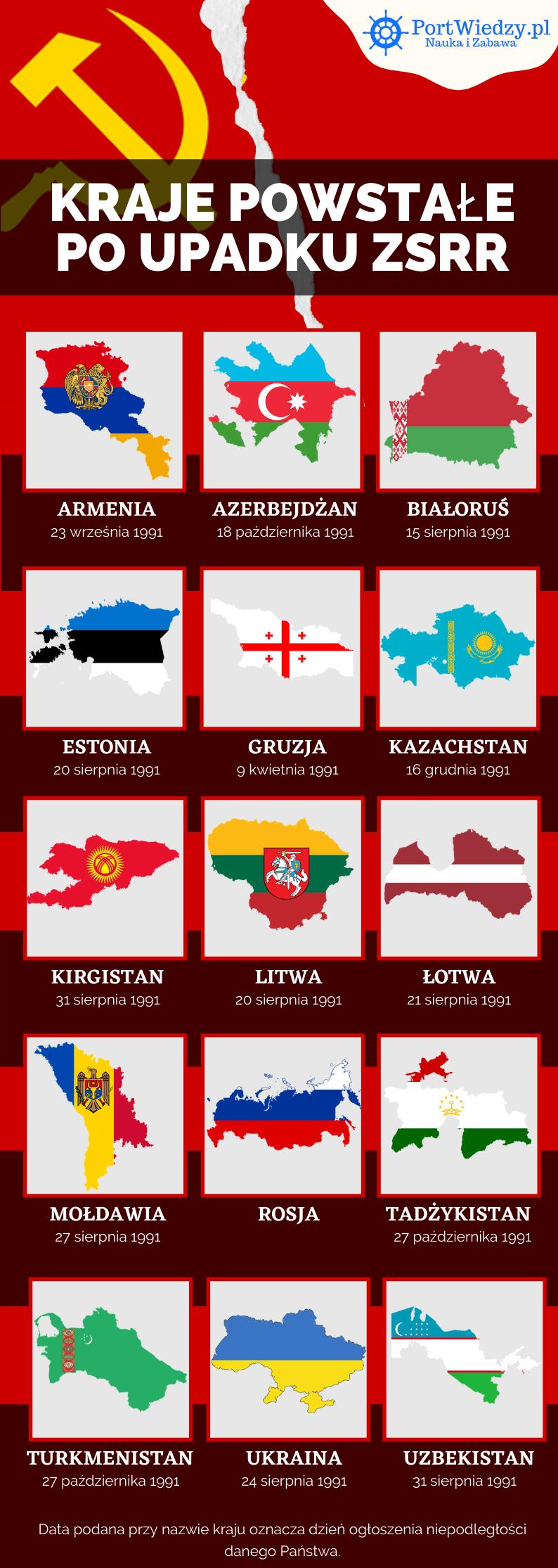 rozpad zsrr infografika - Państwa powstałe w wyniku rozpadu ZSRR