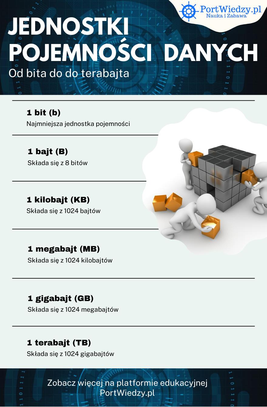 jednostki danych portwiedzy - Jednostki pojemności danych