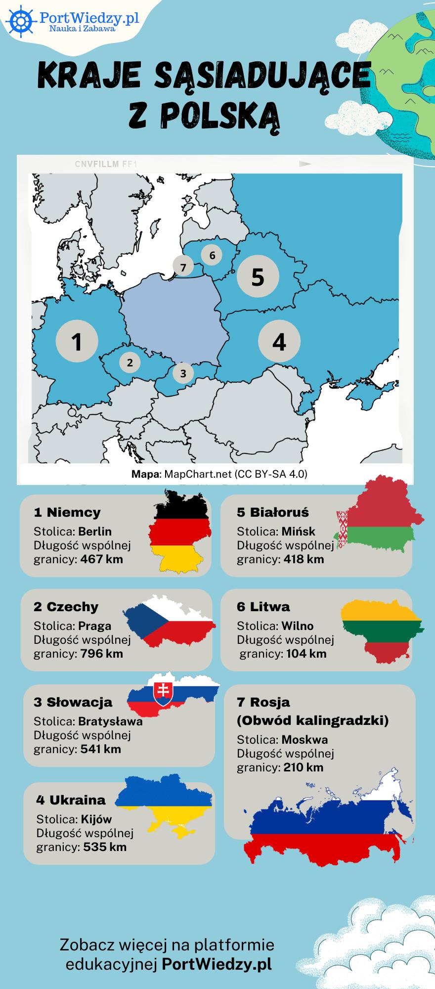 sasiedzi polski - Kraje sąsiadujące z Polską